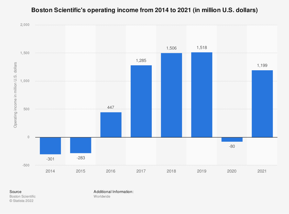 Statistic: Boston Scientific's operating income from 2014 to 2018 (in million U.S. dollars) | Statista
