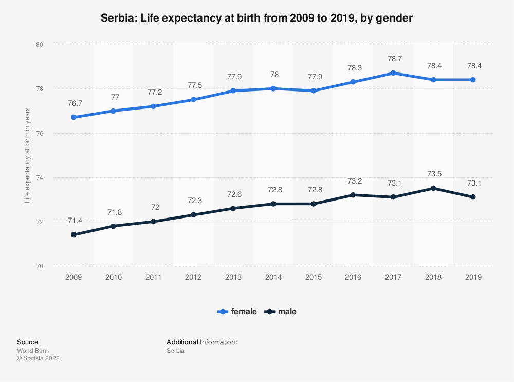 Statistic: Serbia: Life expectancy at birth from 2007 to 2017, by gender | Statista