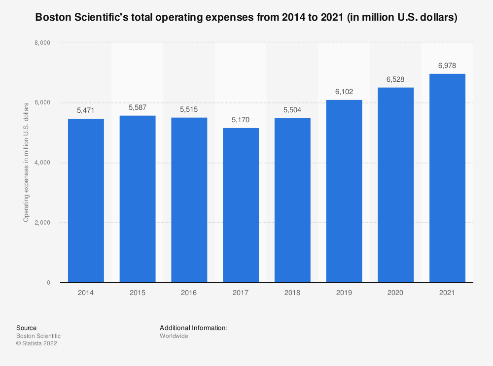 Statistic: Boston Scientific's total operating expenses from 2014 to 2019 (in million U.S. dollars) | Statista