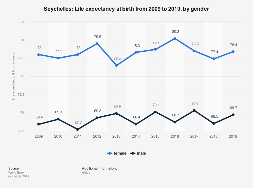 Statistic: Seychelles: Life expectancy at birth from 2007 to 2017, by gender | Statista