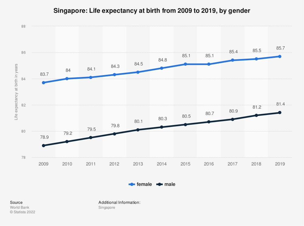 Statistic: Singapore: Life expectancy at birth from 2007 to 2017, by gender | Statista