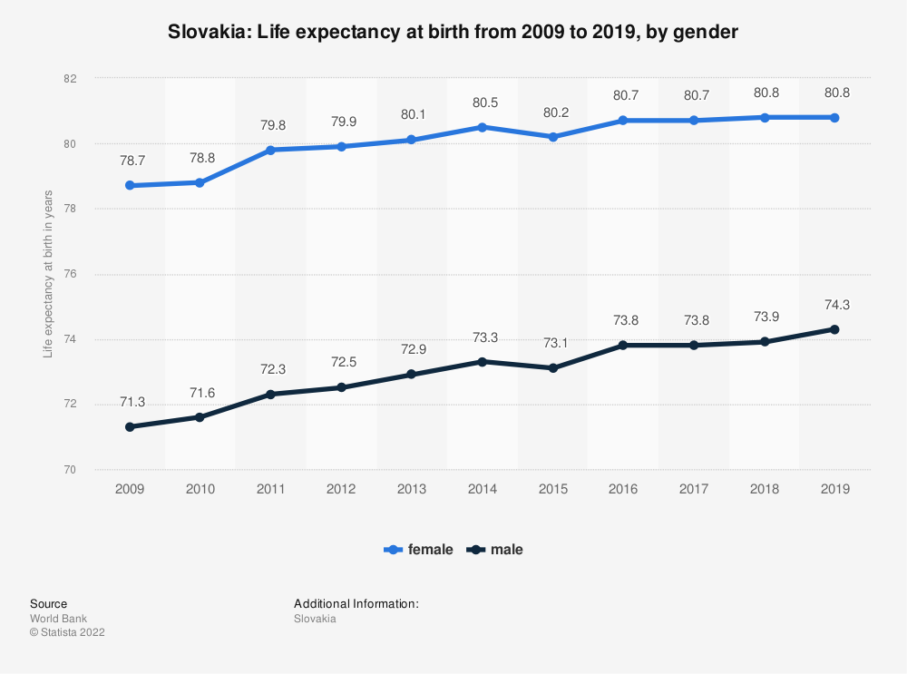 Statistic: Slovakia: Life expectancy at birth from 2006 to 2016, by gender | Statista