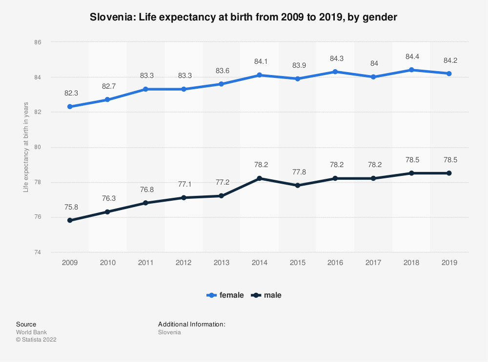 Statistic: Slovenia: Life expectancy at birth from 2008 to 2018, by gender | Statista