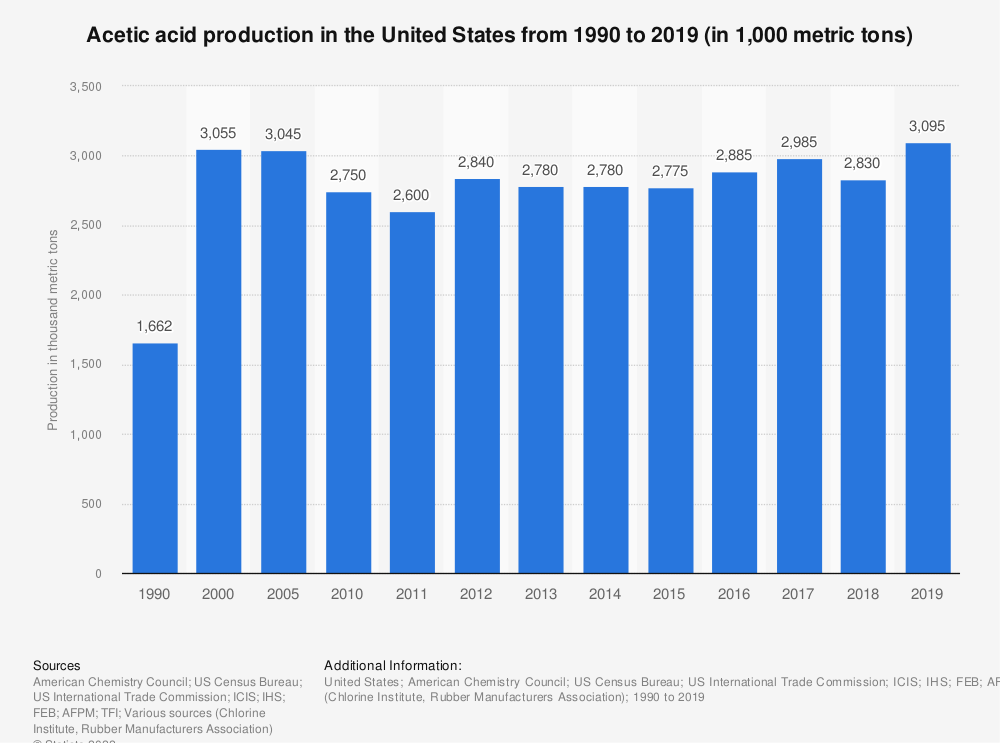 Statistic: Acetic acid production in the United States from 1990 to 2019 (in 1,000 metric tons)   Statista