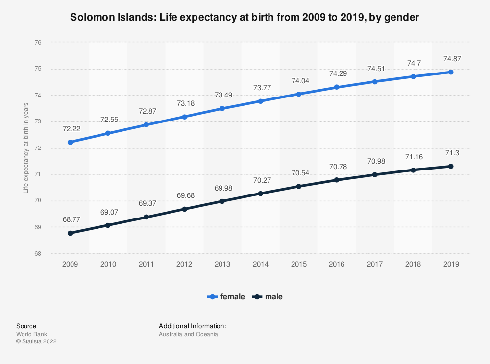Statistic: Solomon Islands: Life expectancy at birth from 2007 to 2017, by gender | Statista