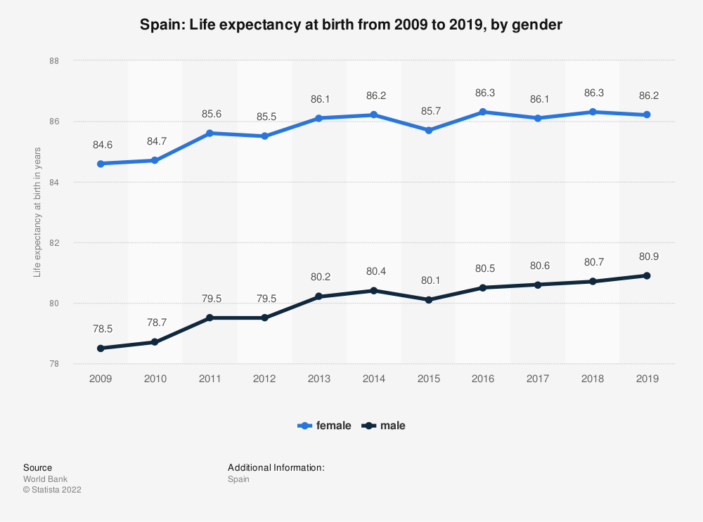 Statistic: Spain: Life expectancy at birth from 2006 to 2016, by gender | Statista
