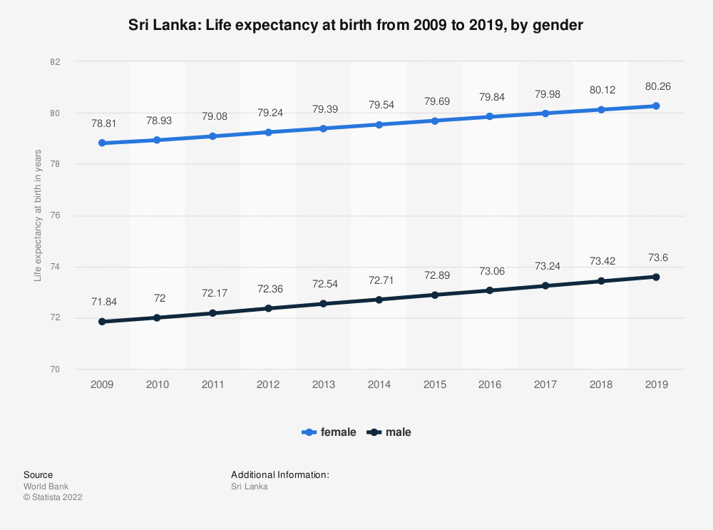 Statistic: Sri Lanka: Life expectancy at birth from 2007 to 2017, by gender | Statista