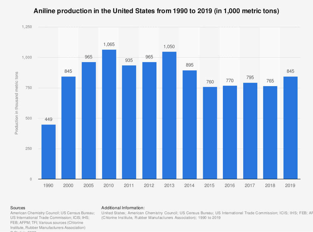 Statistic: Aniline production in the United States from 1990 to 2019 (in 1,000 metric tons) | Statista