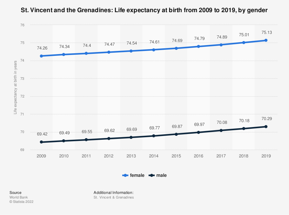 Statistic: St. Vincent and the Grenadines: Life expectancy at birth from 2007 to 2017, by gender | Statista