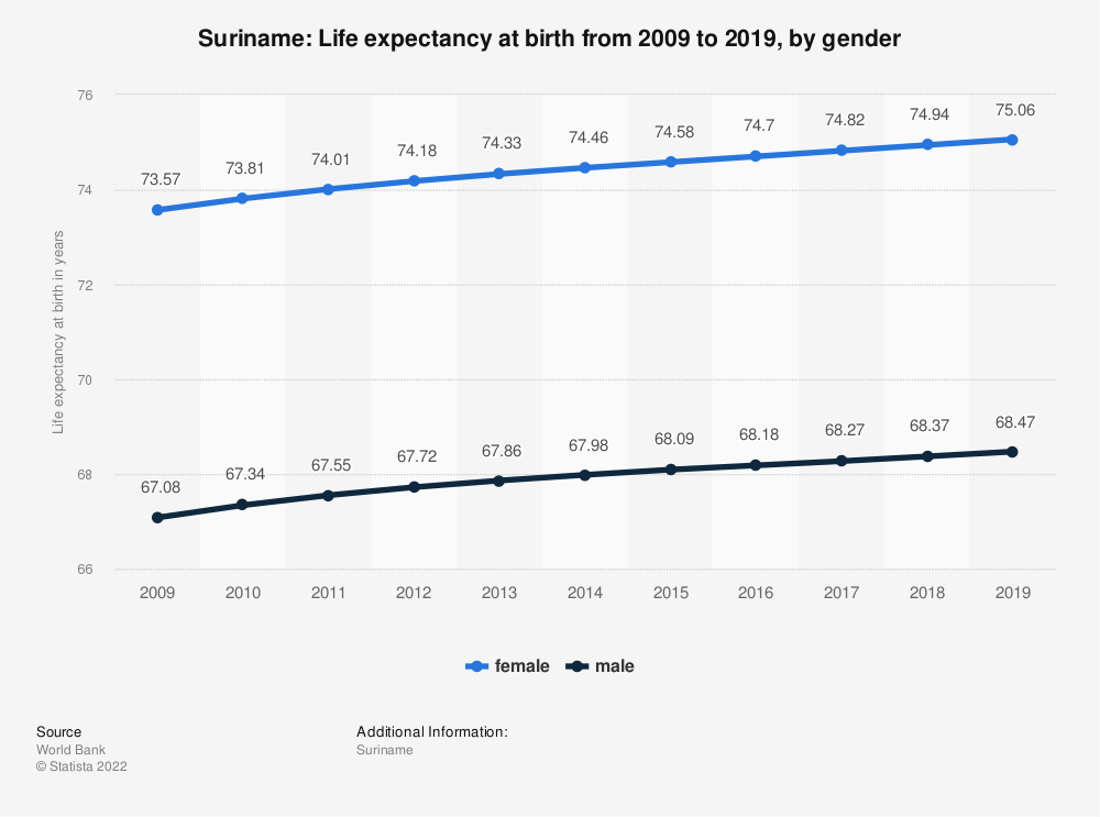 Statistic: Suriname: Life expectancy at birth from 2009 to 2019, by gender | Statista
