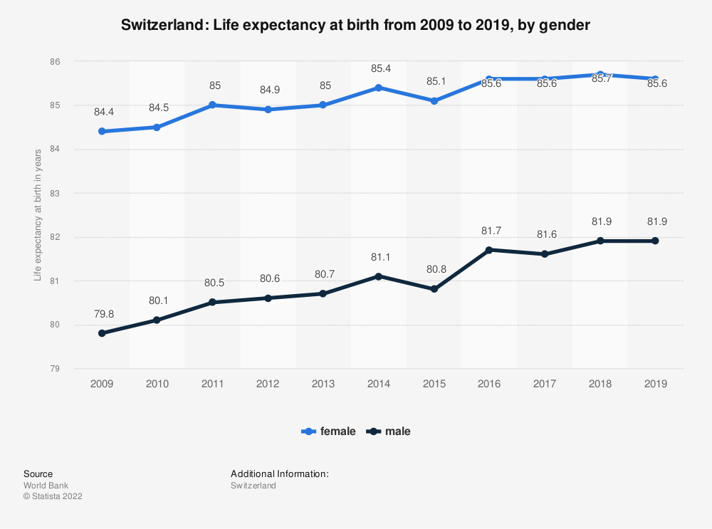 Statistic: Switzerland: Life expectancy at birth from 2006 to 2016, by gender | Statista