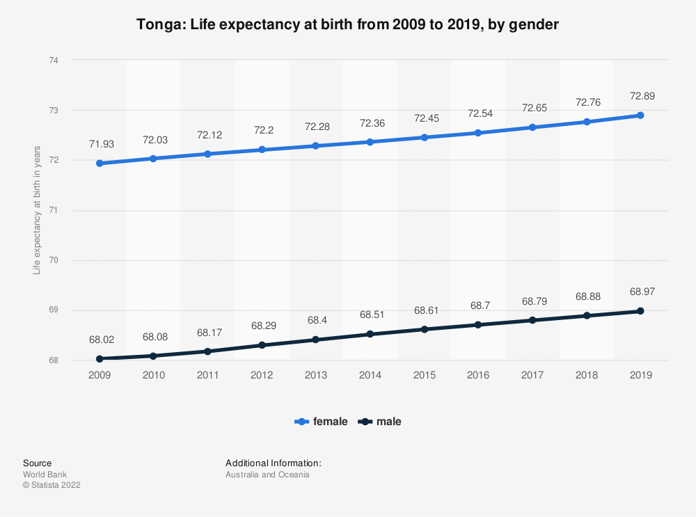 Statistic: Tonga: Life expectancy at birth from 2008 to 2018, by gender | Statista