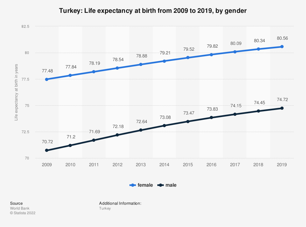 Statistic: Turkey: Life expectancy at birth from 2007 to 2017, by gender | Statista