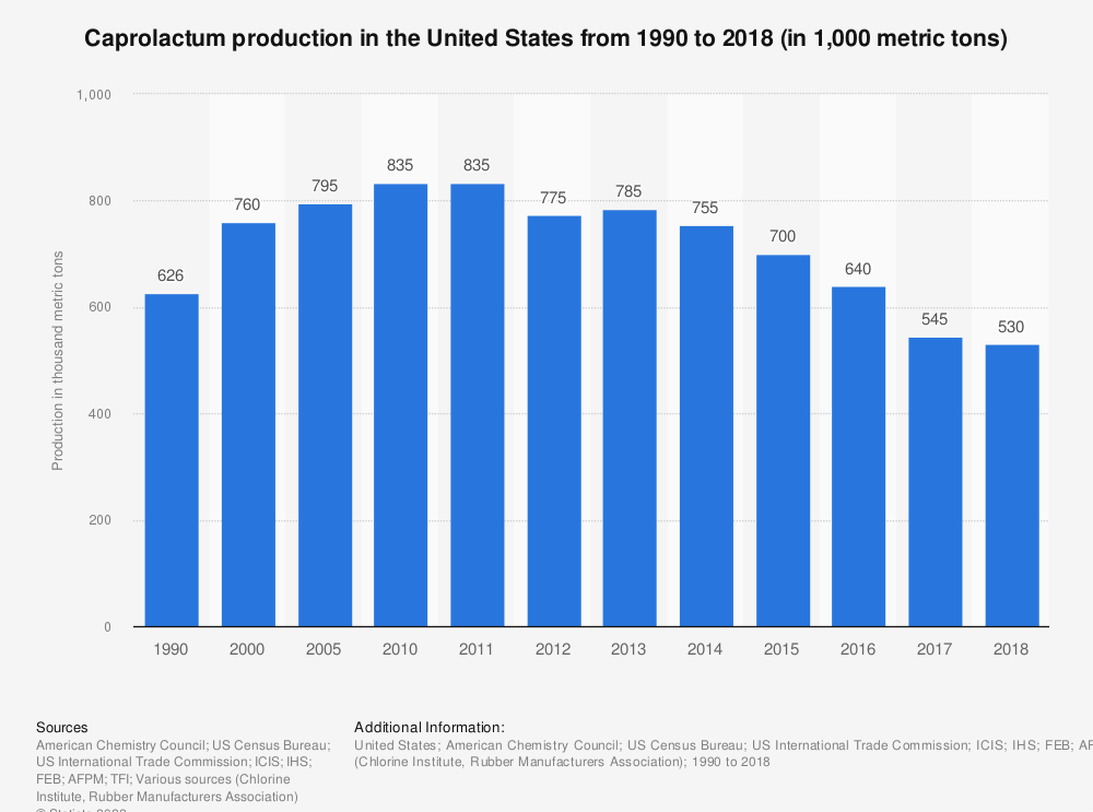 Statistic: Caprolactum production in the United States from 1990 to 2018 (in 1,000 metric tons) | Statista