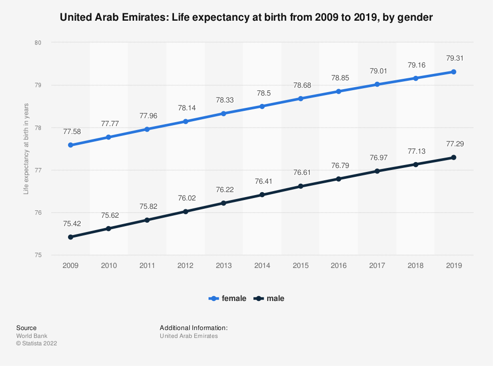 Statistic: United Arab Emirates: Life expectancy at birth from 2008 to 2018, by gender | Statista
