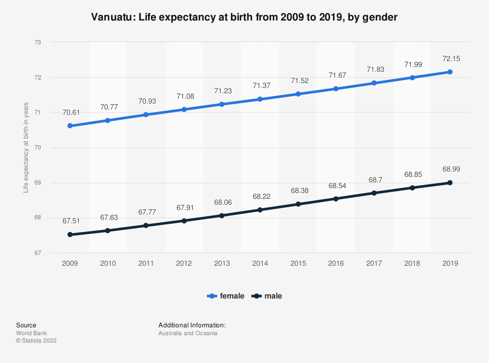 Statistic: Vanuatu: Life expectancy at birth from 2007 to 2017, by gender | Statista