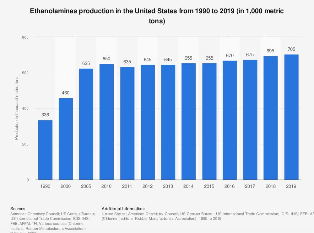 Statistic: Ethanolamines production in the United States from 1990 to 2019 (in 1,000 metric tons) | Statista