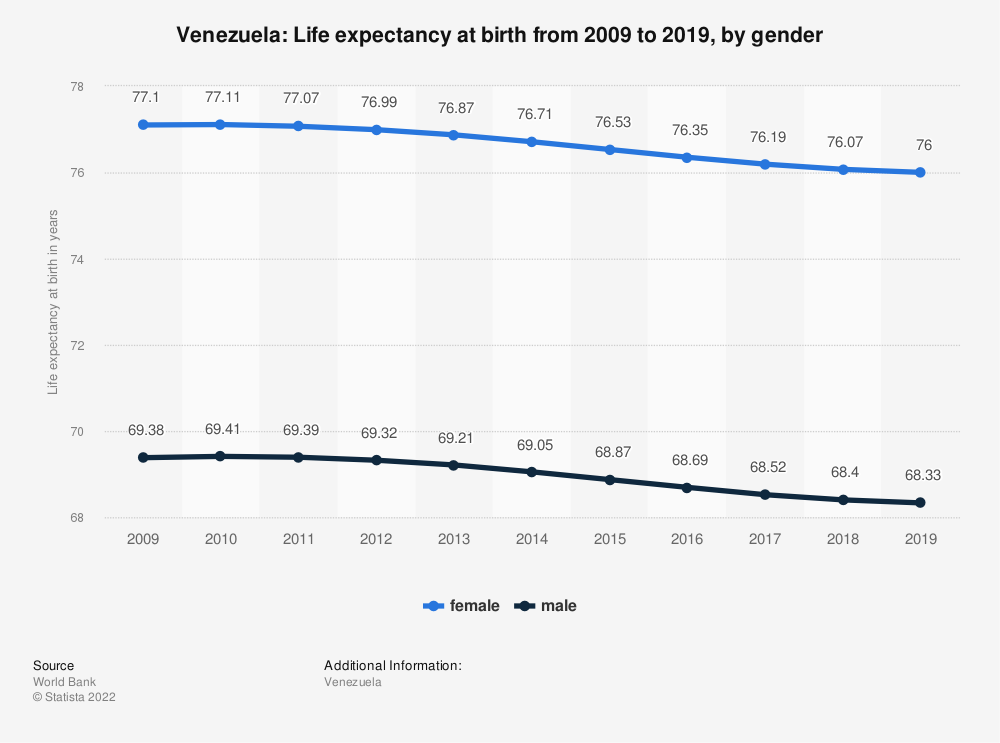 Statistic: Venezuela: Life expectancy at birth from 2008 to 2018, by gender | Statista