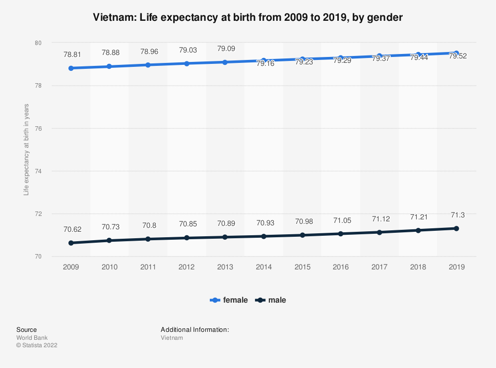 Statistic: Vietnam: Life expectancy at birth from 2007 to 2017, by gender | Statista