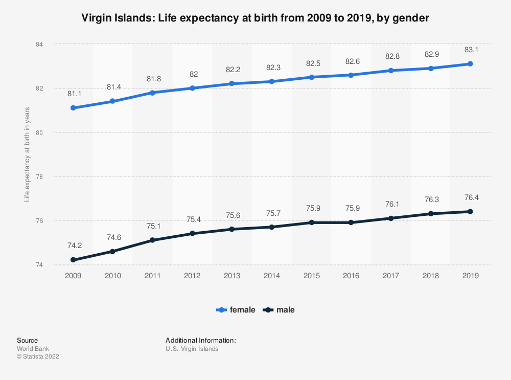 Statistic: Virgin Islands: Life expectancy at birth from 2007 to 2017, by gender | Statista