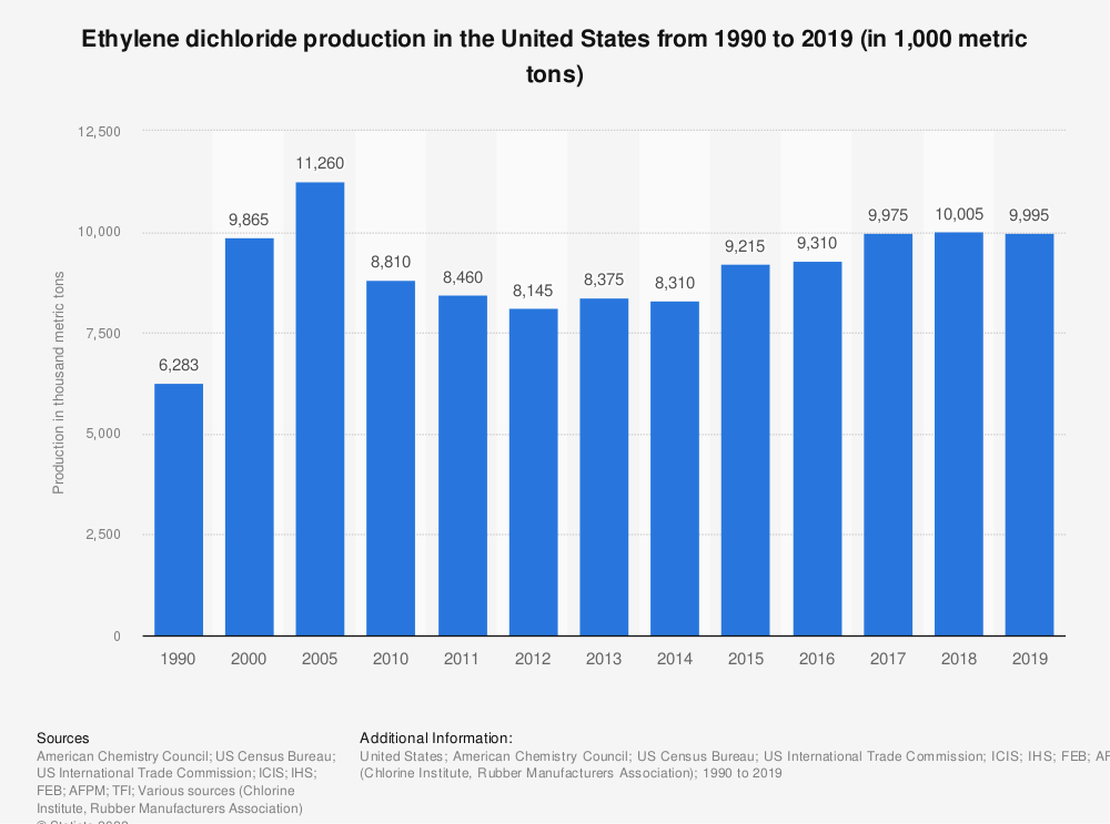 Statistic: Ethylene dichloride production in the United States from 1990 to 2018 (in 1,000 metric tons) | Statista