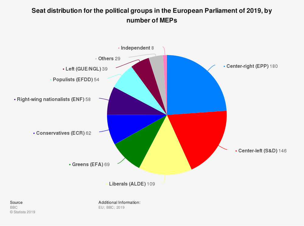 Statistic: Seat distribution for the political groups in the European Parliament of 2019, by number of MEPs | Statista