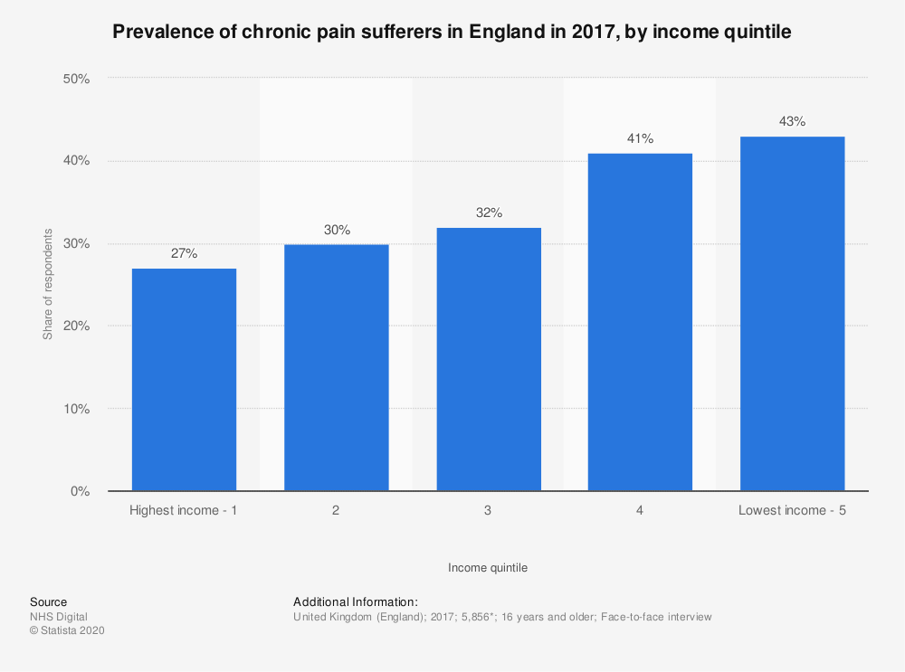 Statistic: Prevalence of chronic pain sufferers in England in 2017, by income quintile | Statista
