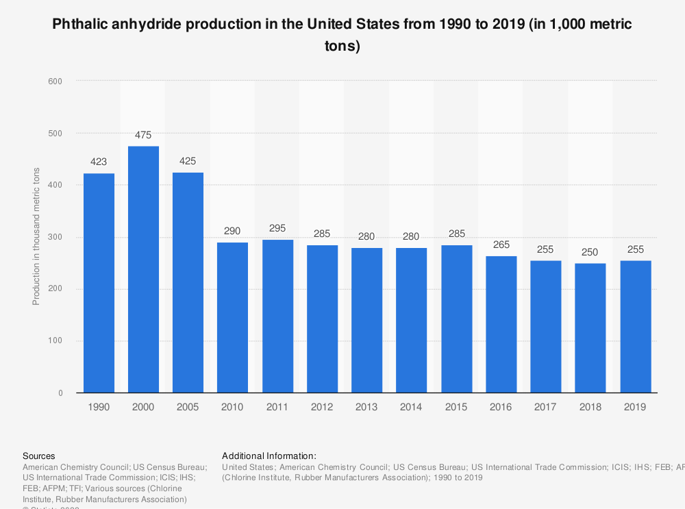 Statistic: Phthalic anhydride production in the United States from 1990 to 2019 (in 1,000 metric tons) | Statista