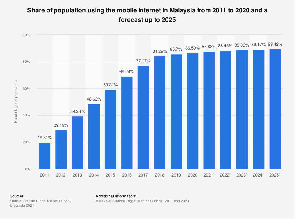 Statistic: Mobile phone internet user penetration in Malaysia from 2017 to 2023 | Statista