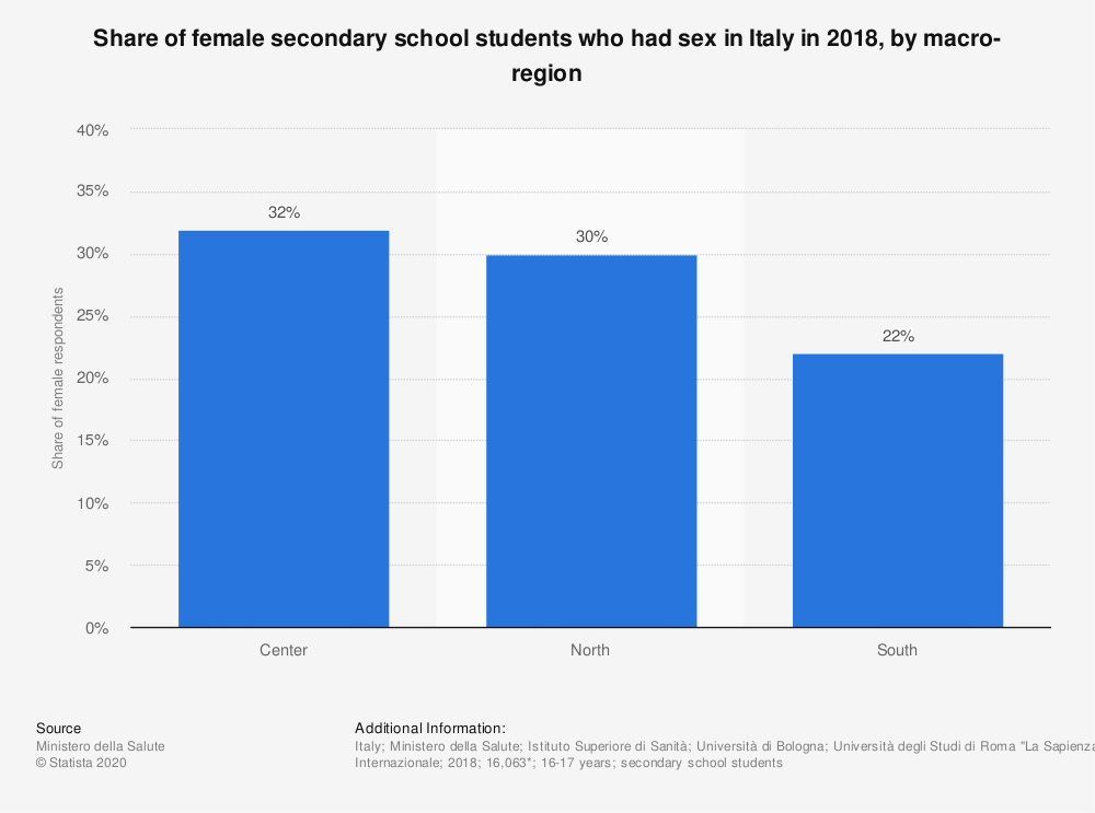 Statistic: Share of female secondary school students who had sex in Italy in 2018, by macro-region | Statista