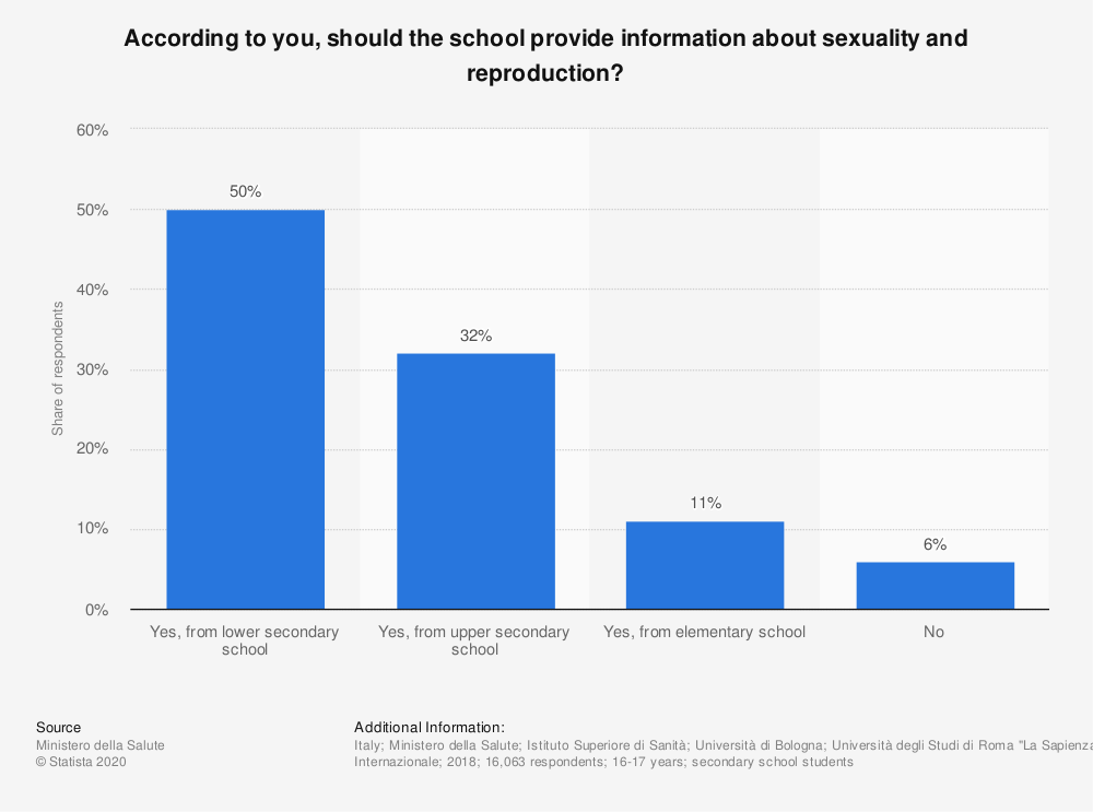Statistic: According to you, should the school provide information about sexuality and reproduction? | Statista