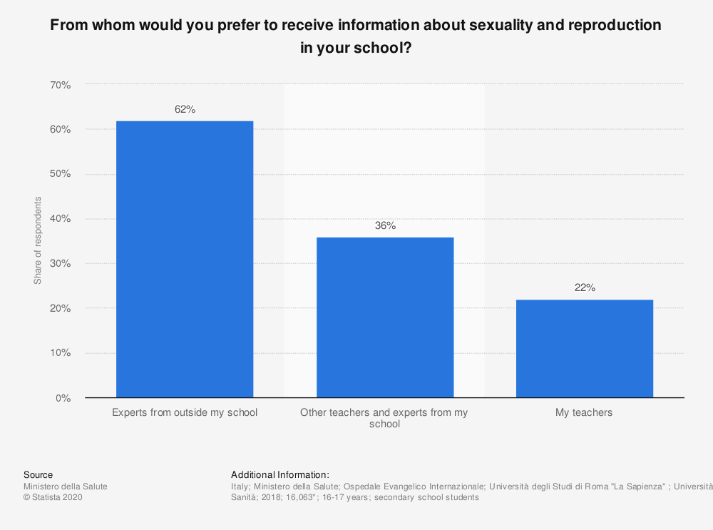 Statistic: From whom would you prefer to receive information about sexuality and reproduction in your school? | Statista