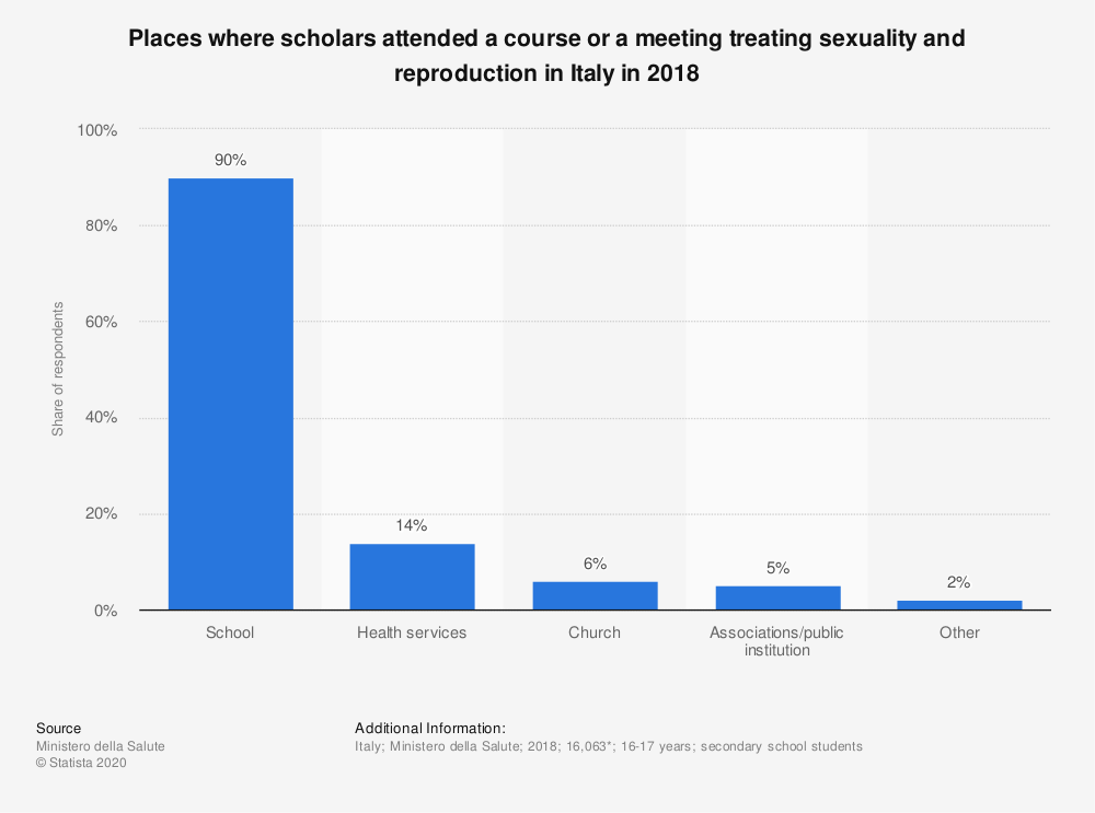 Statistic: Places where scholars attended a course or a meeting treating sexuality and reproduction in Italy in 2018 | Statista