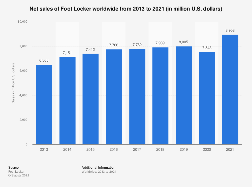 Statistic: Net sales of Foot Locker worldwide from 2013 to 2019 (in million U.S. dollars) | Statista