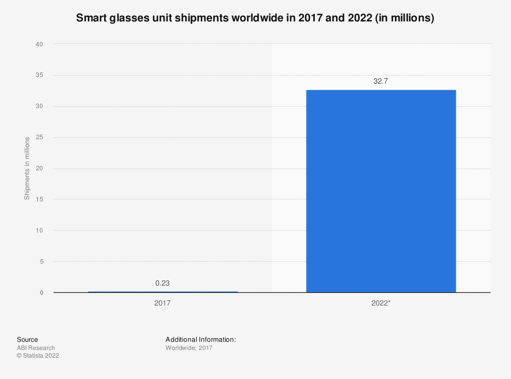 Statistic: Smart glasses unit shipments worldwide in 2017 and 2022 (in millions) | Statista