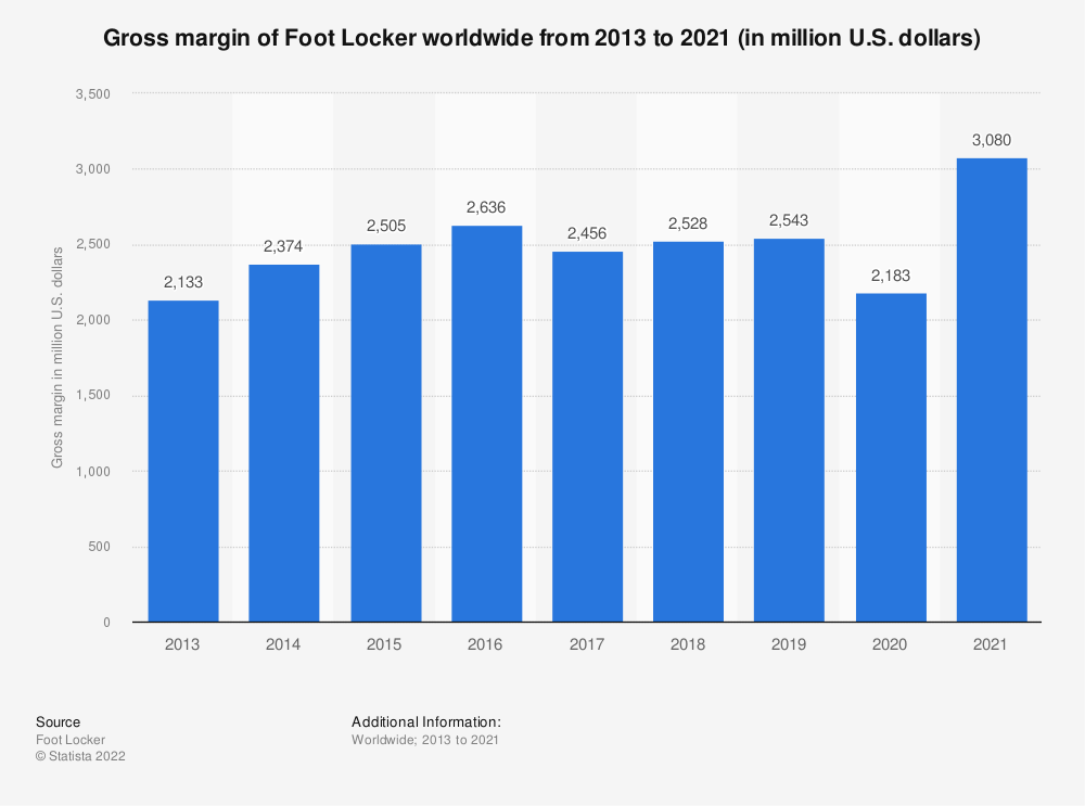 Statistic: Gross margin of Foot Locker worldwide from 2013 to 2018 (in million U.S. dollars) | Statista