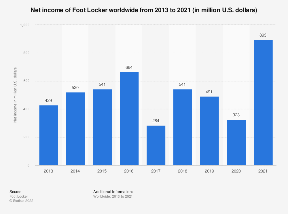 Statistic: Net income of Foot Locker worldwide from 2013 to 2018 (in million U.S. dollars) | Statista