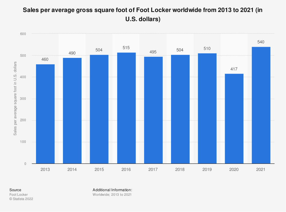 Statistic: Sales per average gross square foot of Foot Locker worldwide from 2013 to 2018 (in U.S. dollars)* | Statista