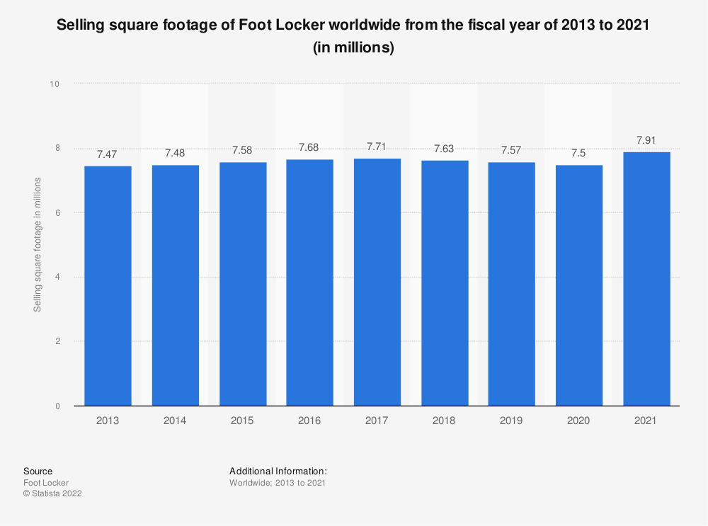 Statistic: Selling square footage of Foot Locker worldwide from 2013 to 2018 (in millions) | Statista