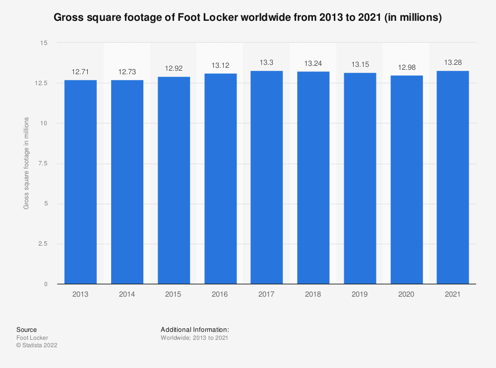 Statistic: Gross square footage of Foot Locker worldwide from 2013 to 2019 (in millions)   Statista