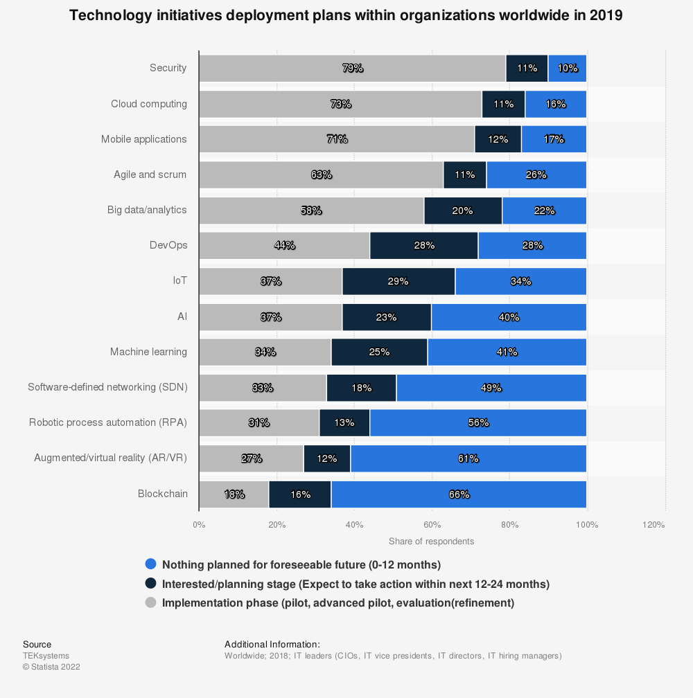 Statistic: Technology initiatives deployment plans within organizations worldwide in 2019 | Statista