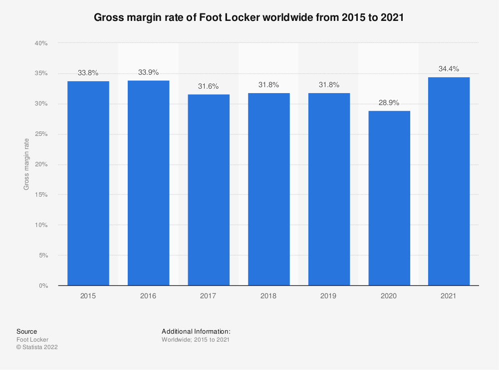 Statistic: Gross margin rate of Foot Locker worldwide from 2015 to 2018 | Statista