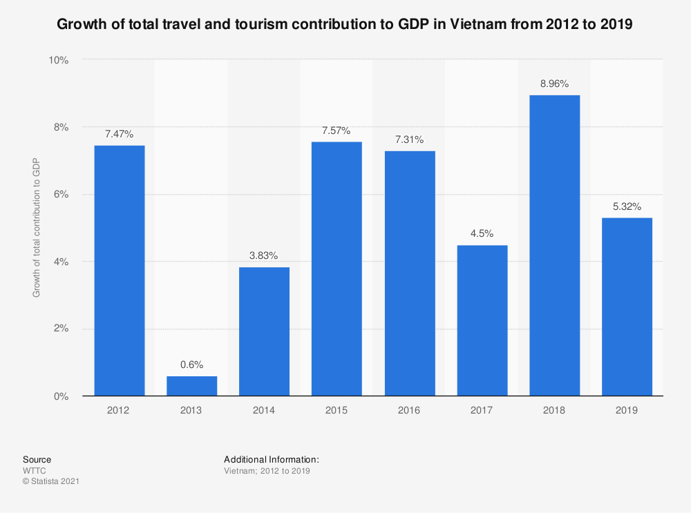 Statistic: Growth of total travel and tourism contribution to GDP in Vietnam from 2012 to 2018* | Statista