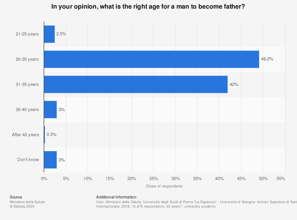 Statistic: In your opinion, what is the right age for a man to become father? | Statista