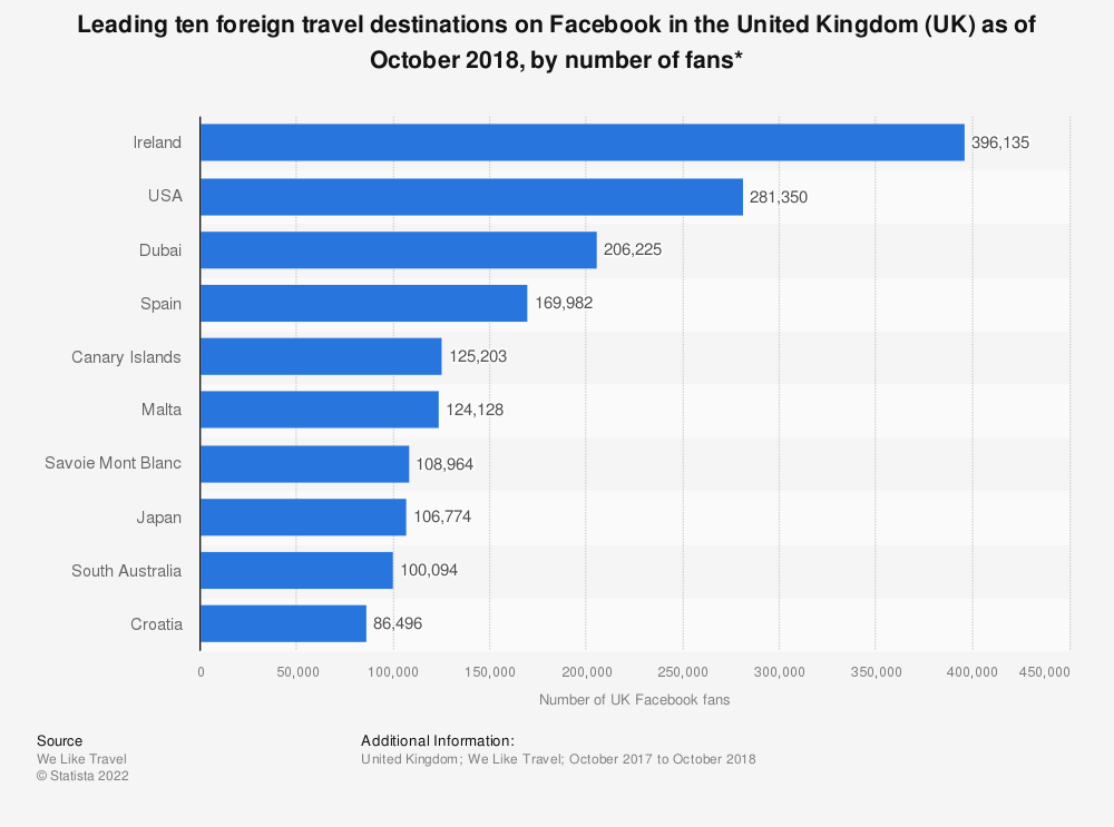 Statistic: Leading ten foreign travel destinations on Facebook in the United Kingdom (UK) as of October 2018, by number of fans* | Statista