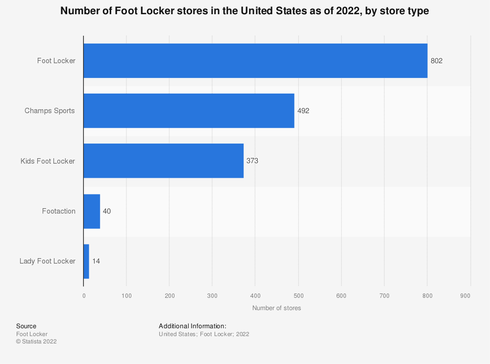 Statistic: Number of Foot Locker stores in the United States as of 2020, by store type* | Statista