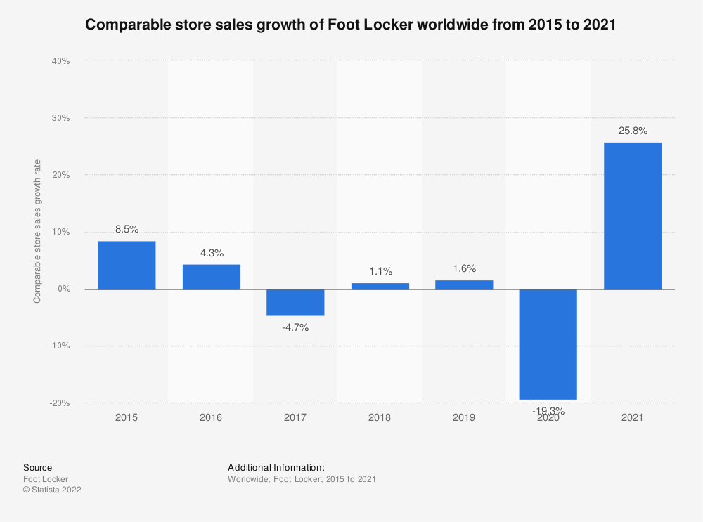 Statistic: Comparable store sales growth of Foot Locker worldwide from 2015 to 2018 | Statista