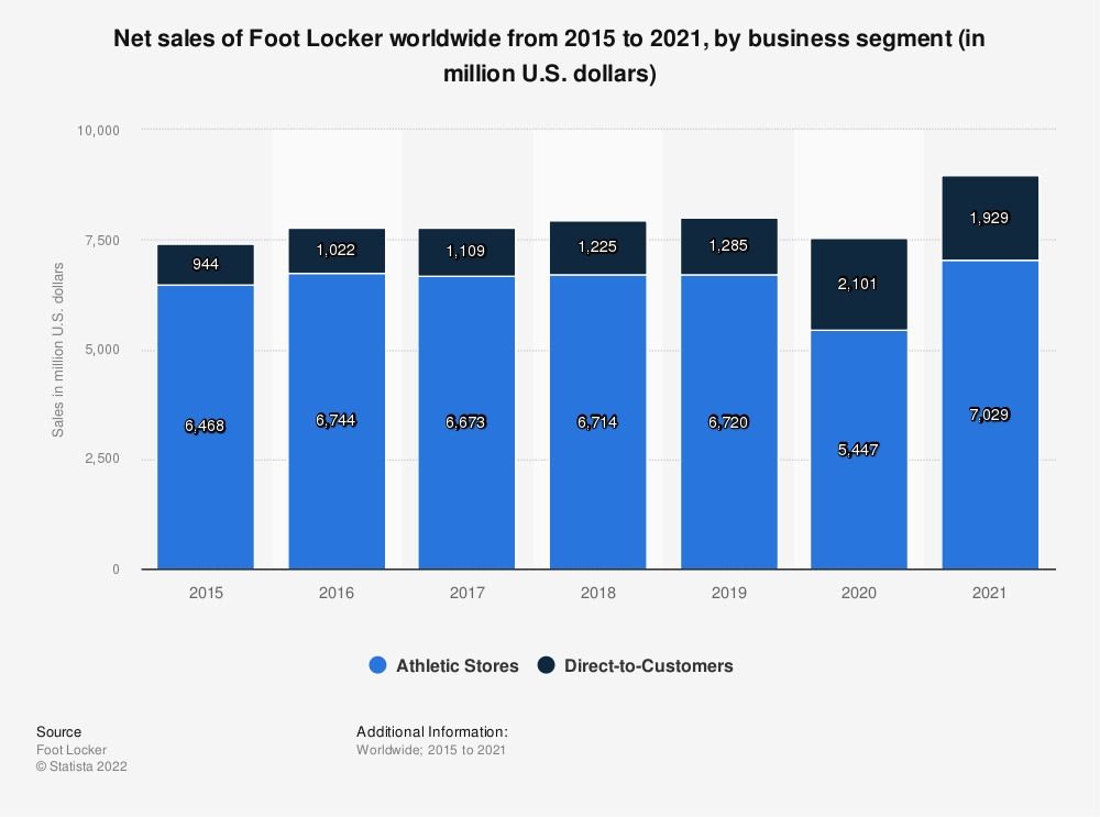 Statistic: Net sales of Foot Locker worldwide from 2015 to 2018, by business segment (in million U.S. dollars) | Statista