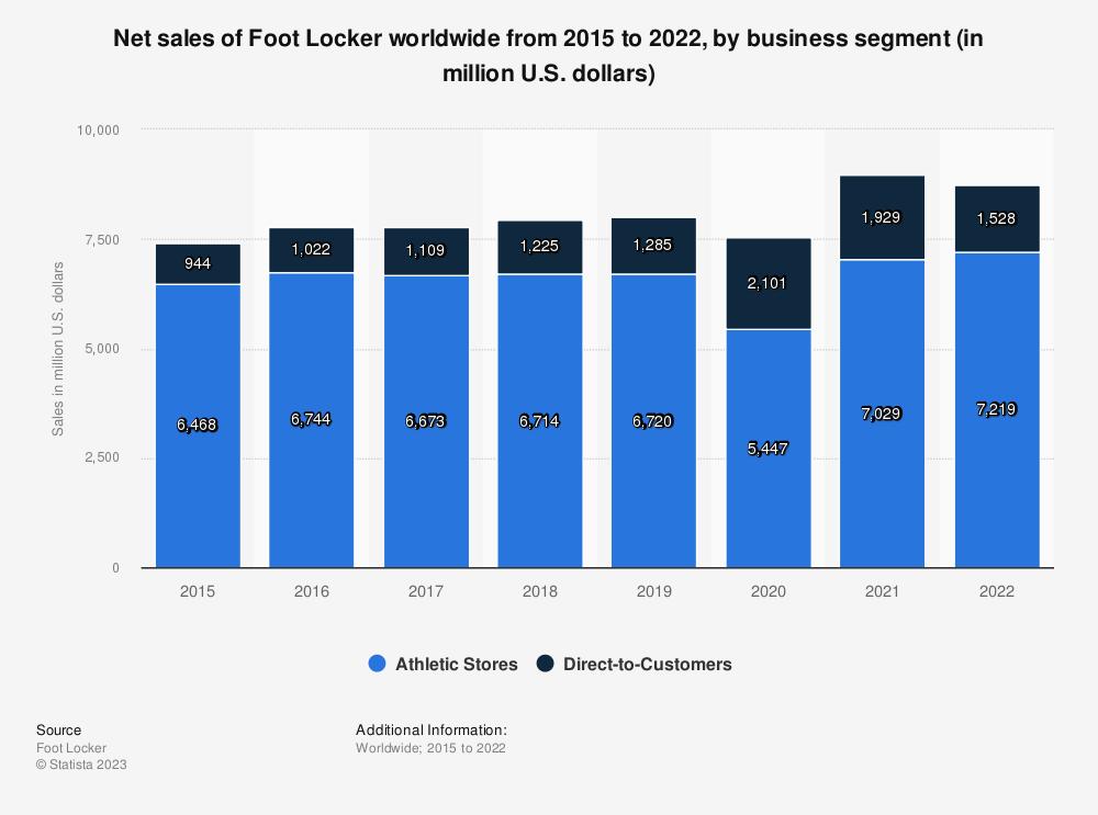 Statistic: Net sales of Foot Locker worldwide from 2015 to 2019, by business segment (in million U.S. dollars) | Statista