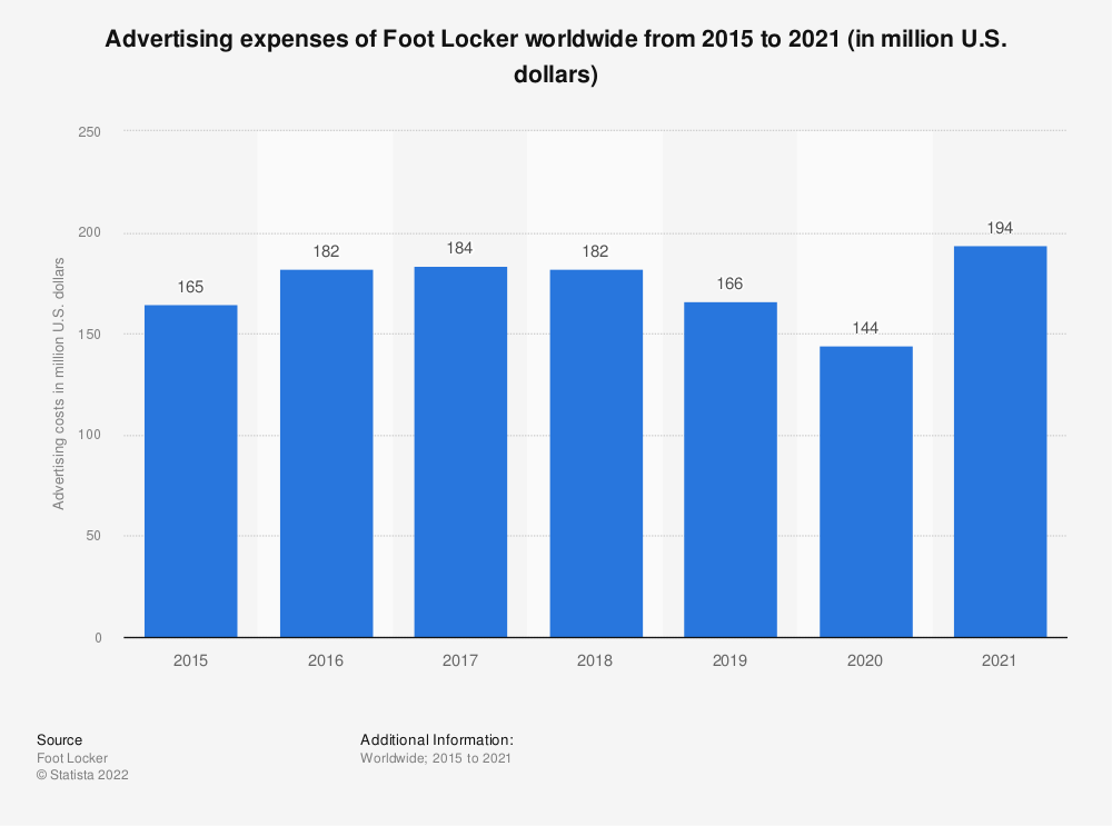 Statistic: Advertising expenses of Foot Locker worldwide from 2015 to 2019 (in million U.S. dollars) | Statista